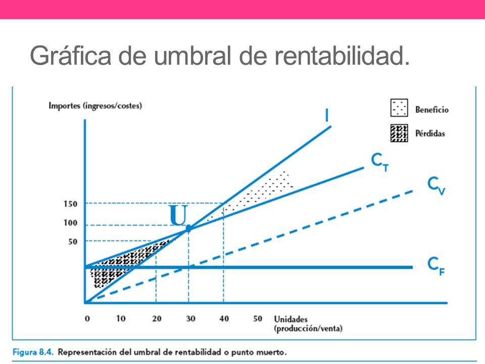 Gráfica de umbral de rentabilidad.