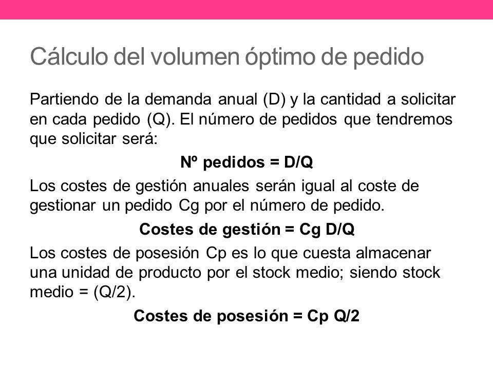 Cálculo del volumen óptimo de pedido