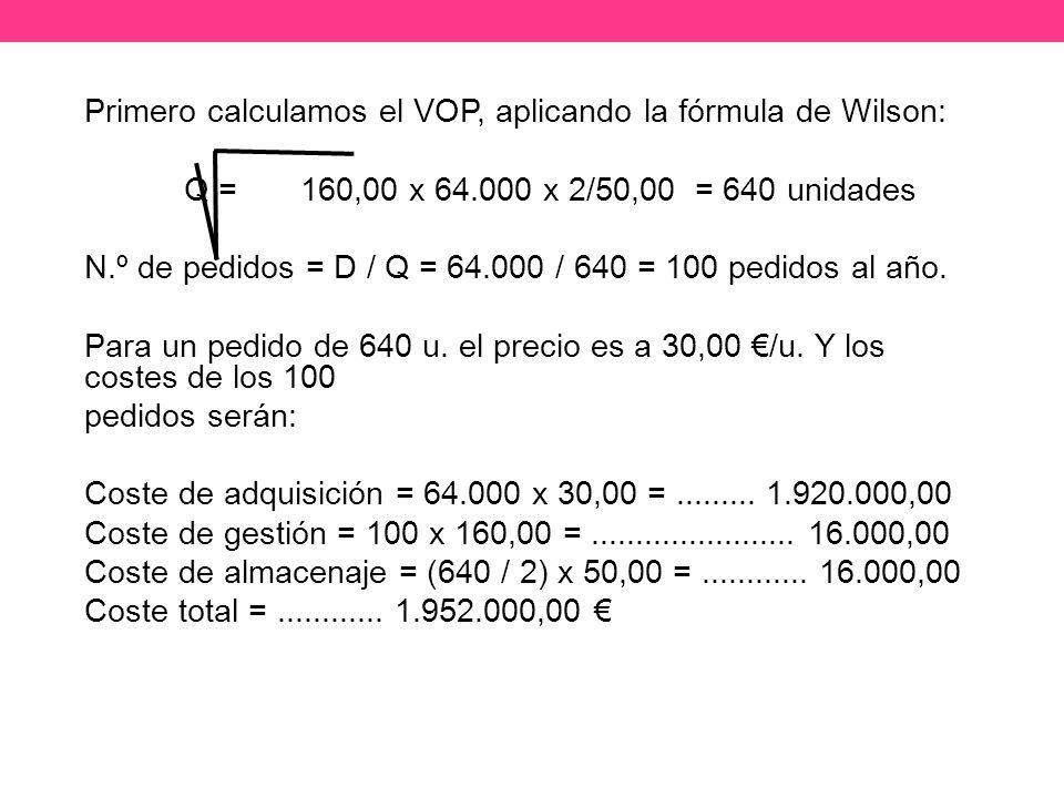 Primero calculamos el VOP, aplicando la fórmula de Wilson: Q = 160,00 x 64.000 x 2/50,00 = 640 unidades N.º de pedidos = D / Q = 64.000 / 640 = 100 pedidos al año.