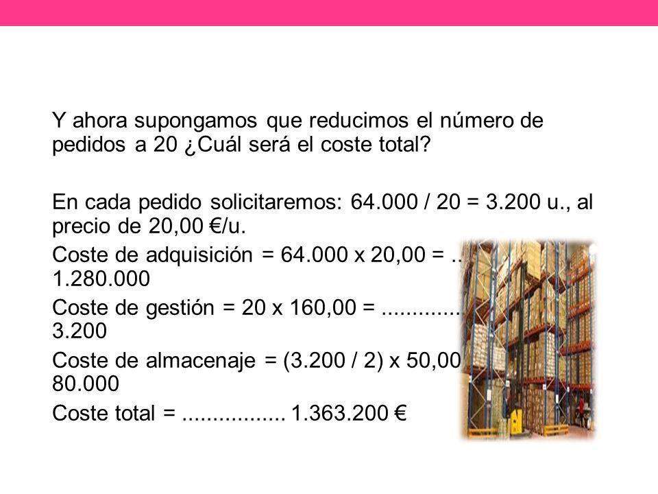 Y ahora supongamos que reducimos el número de pedidos a 20 ¿Cuál será el coste total.