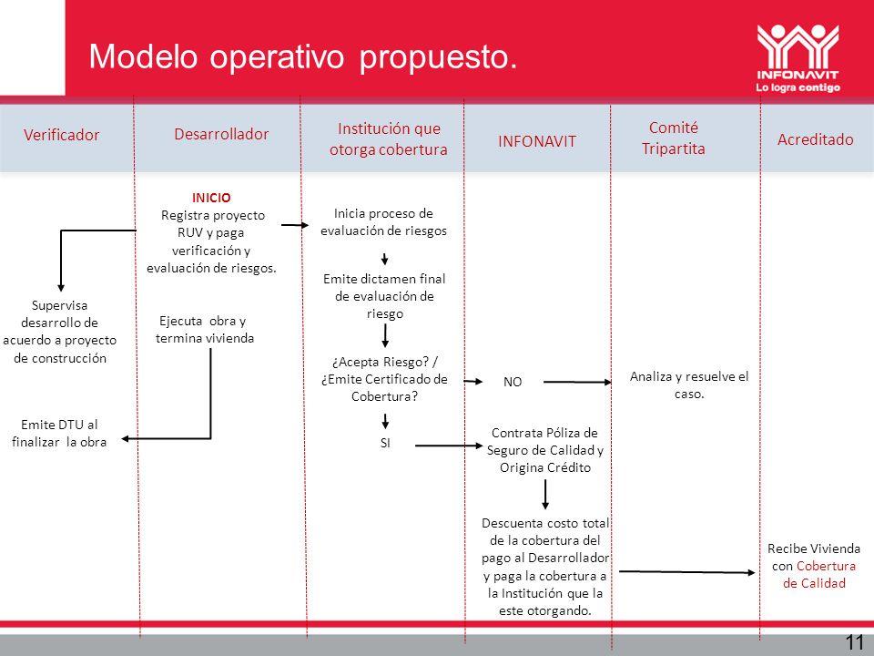 Modelo operativo propuesto.