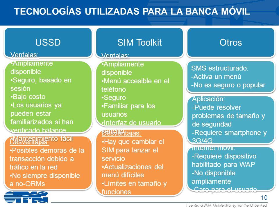 Tecnologías utilizadas para la Banca Móvil