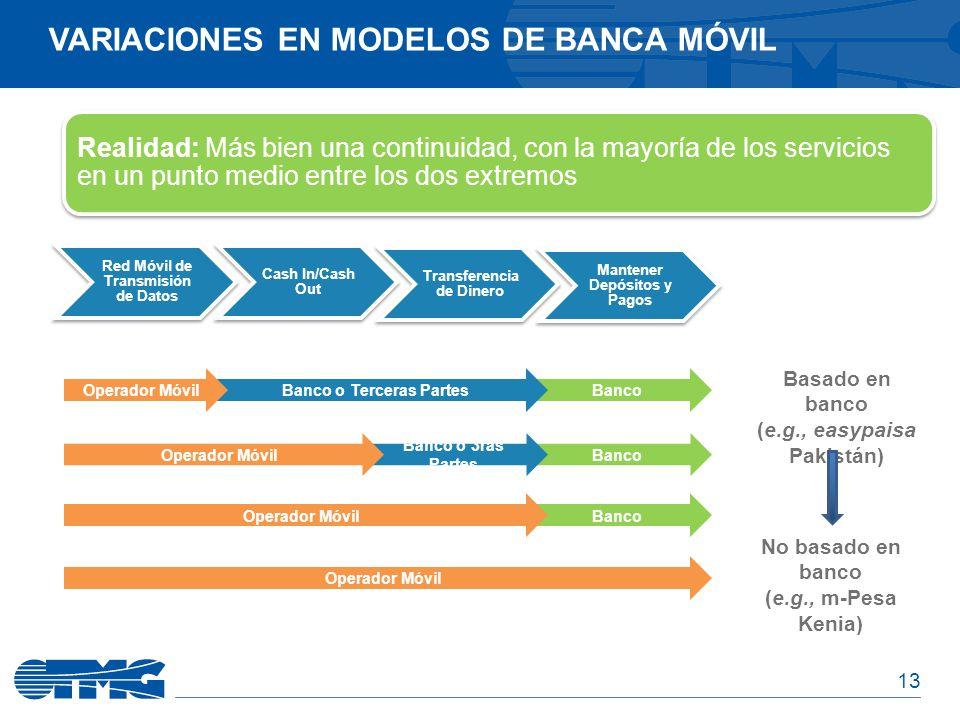 Variaciones en modelos de Banca Móvil