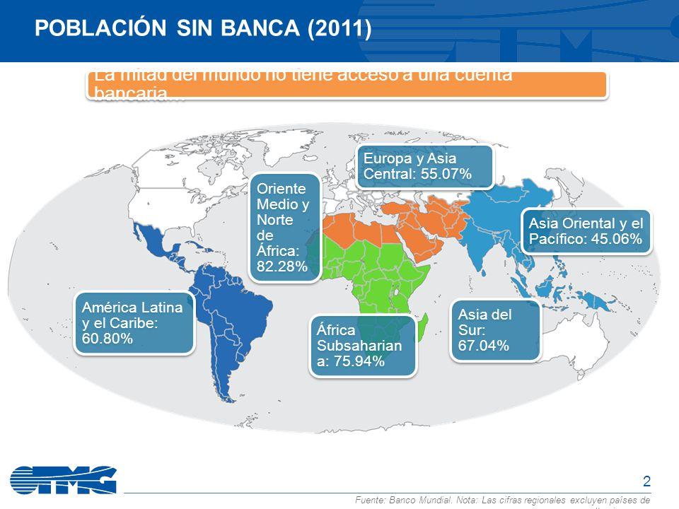 Población sin banca (2011) La mitad del mundo no tiene acceso a una cuenta bancaria… Europa y Asia Central: 55.07%