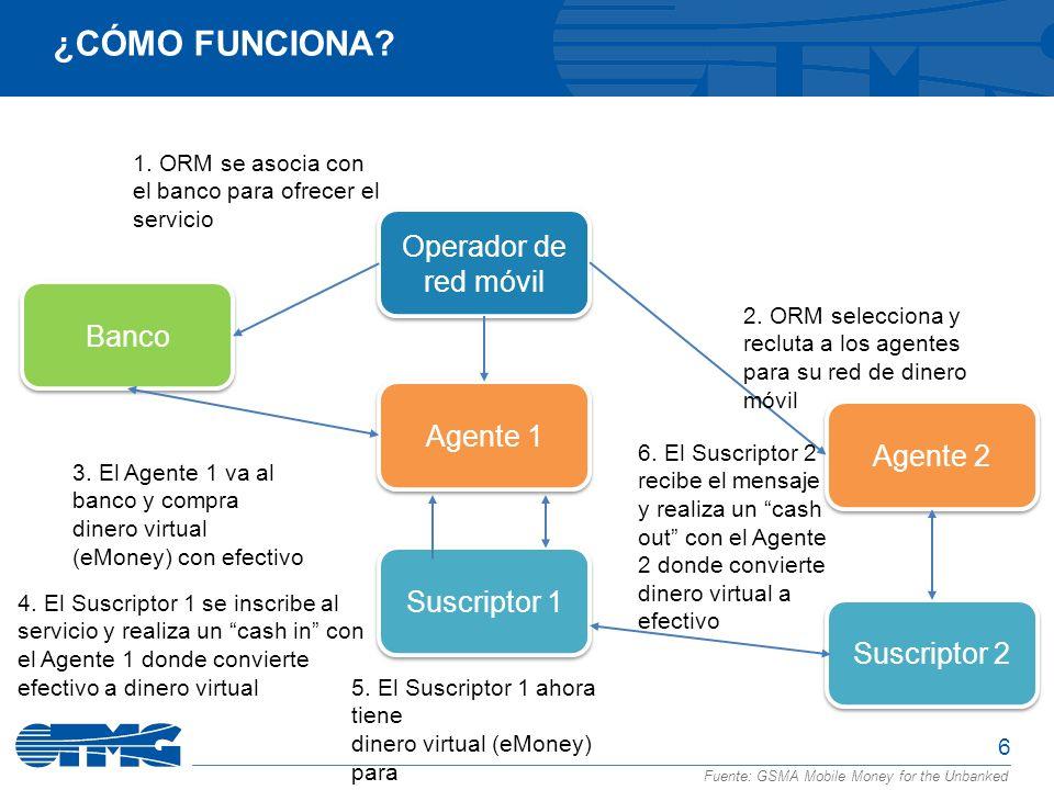 ¿Cómo funciona Operador de red móvil Banco Agente 1 Agente 2