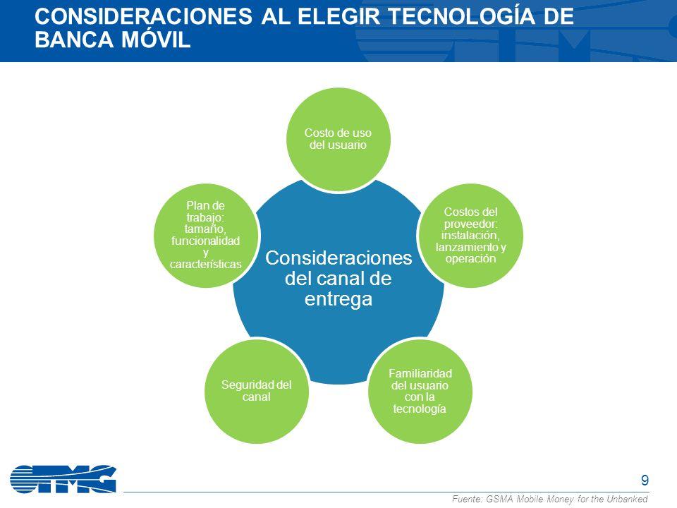 Consideraciones al elegir tecnología de Banca Móvil