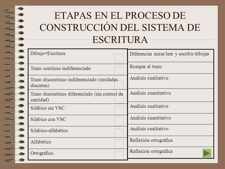 ETAPAS EN EL PROCESO DE CONSTRUCCIÓN DEL SISTEMA DE ESCRITURA