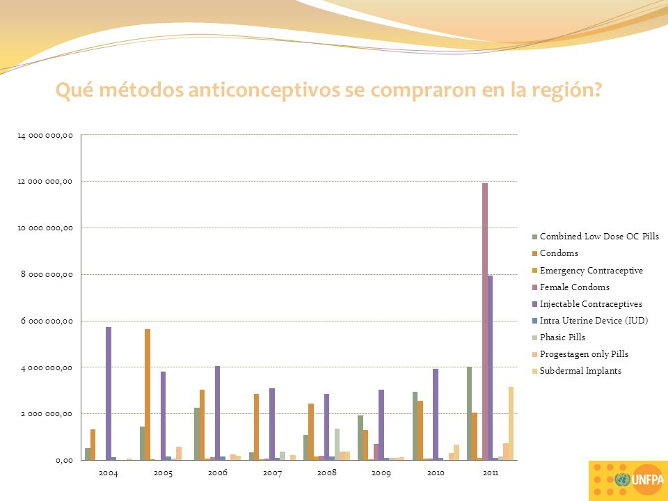 Qué métodos anticonceptivos se compraron en la región