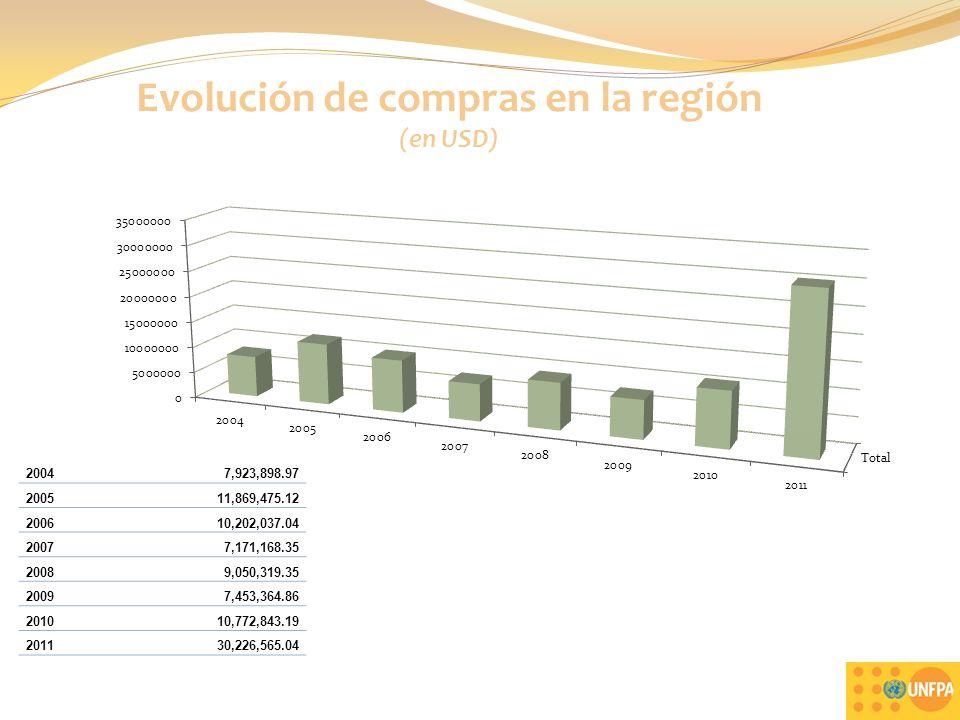 Evolución de compras en la región (en USD)