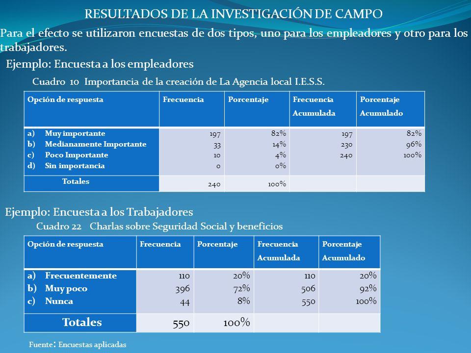 RESULTADOS DE LA INVESTIGACIÓN DE CAMPO