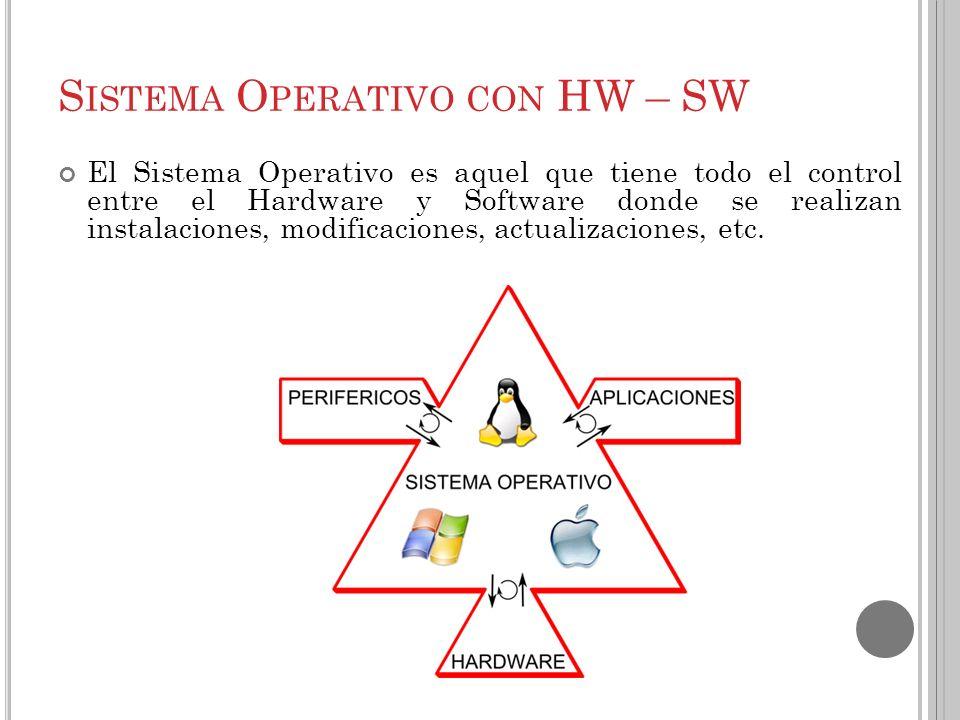 Sistema Operativo con HW – SW