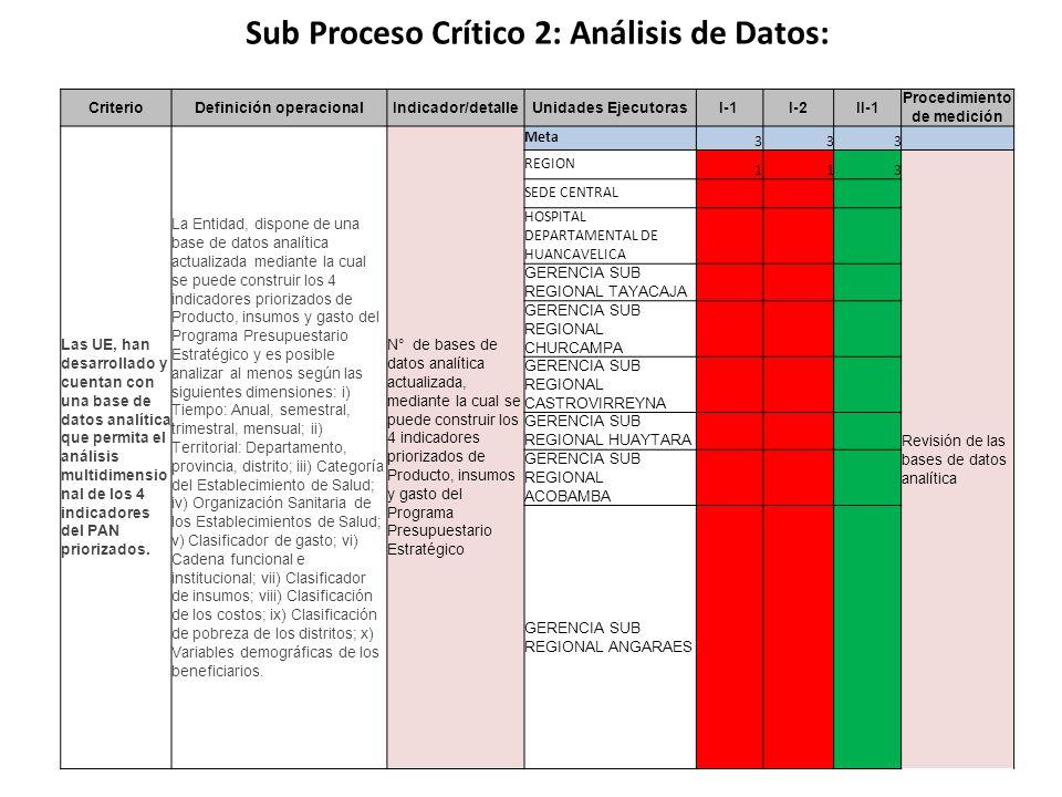 Sub Proceso Crítico 2: Análisis de Datos: