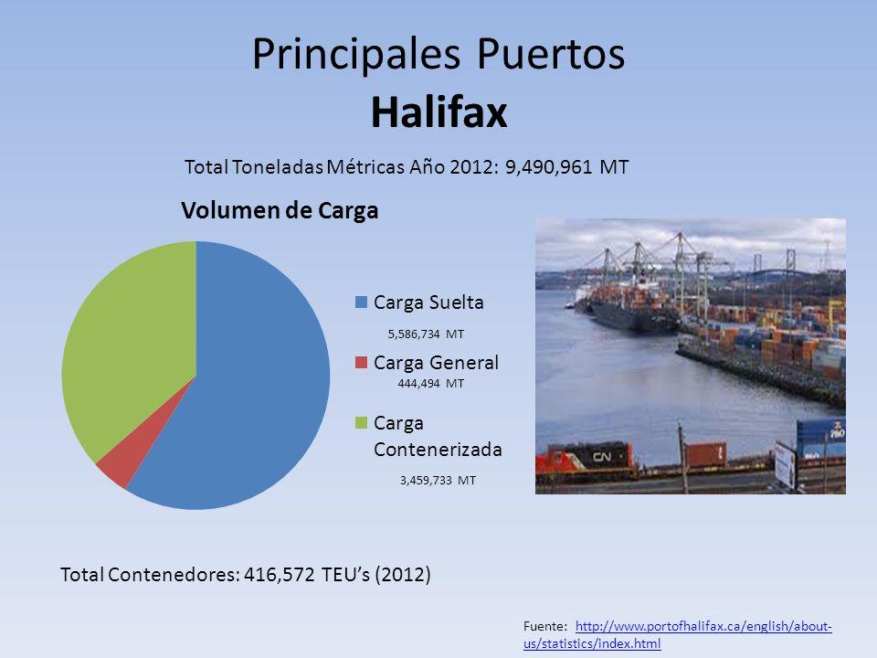 Principales Puertos Halifax