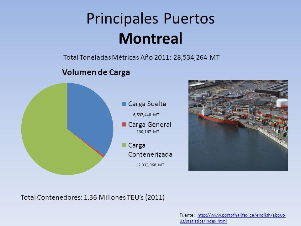 Principales Puertos Montreal