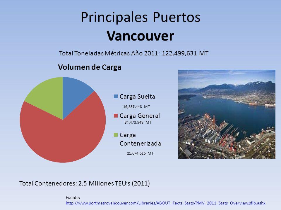 Principales Puertos Vancouver