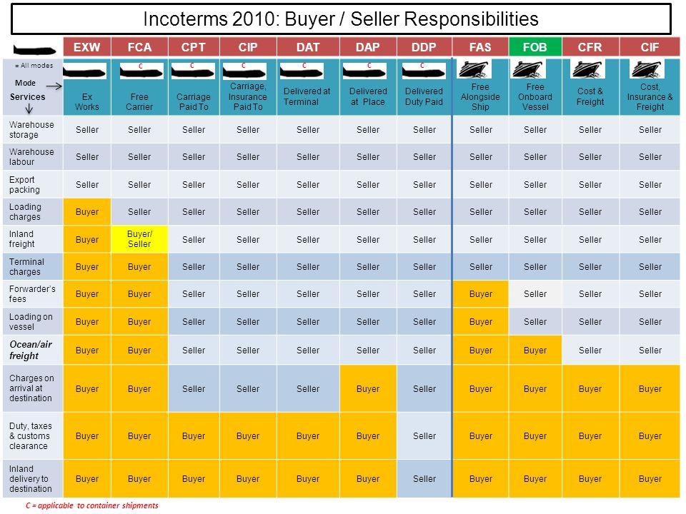 Incoterms 2010: Buyer / Seller Responsibilities