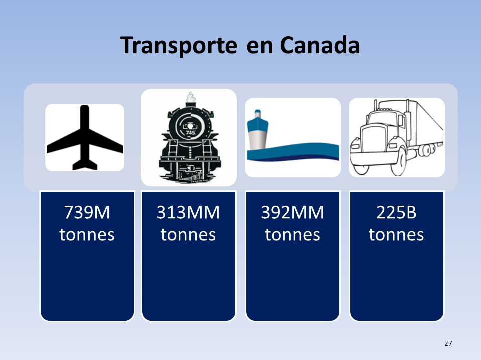 Transporte en Canada M = thousand, MM = million, B = billion