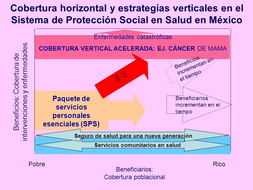 Cobertura horizontal y estrategias verticales en el Sistema de Protección Social en Salud en México