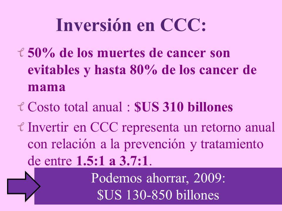 Inversión en CCC: 50% de los muertes de cancer son evitables y hasta 80% de los cancer de mama. Costo total anual : $US 310 billones.
