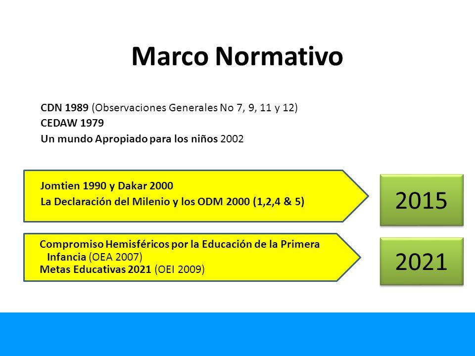 Marco Normativo CDN 1989 (Observaciones Generales No 7, 9, 11 y 12) CEDAW 1979. Un mundo Apropiado para los niños 2002.