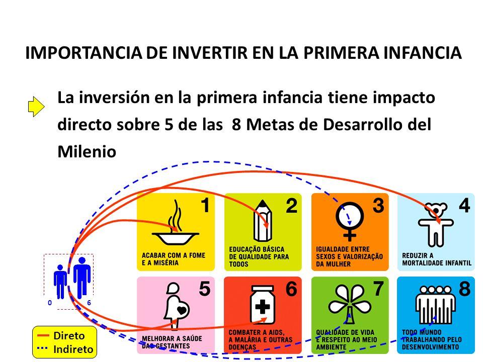 IMPORTANCIA DE INVERTIR EN LA PRIMERA INFANCIA