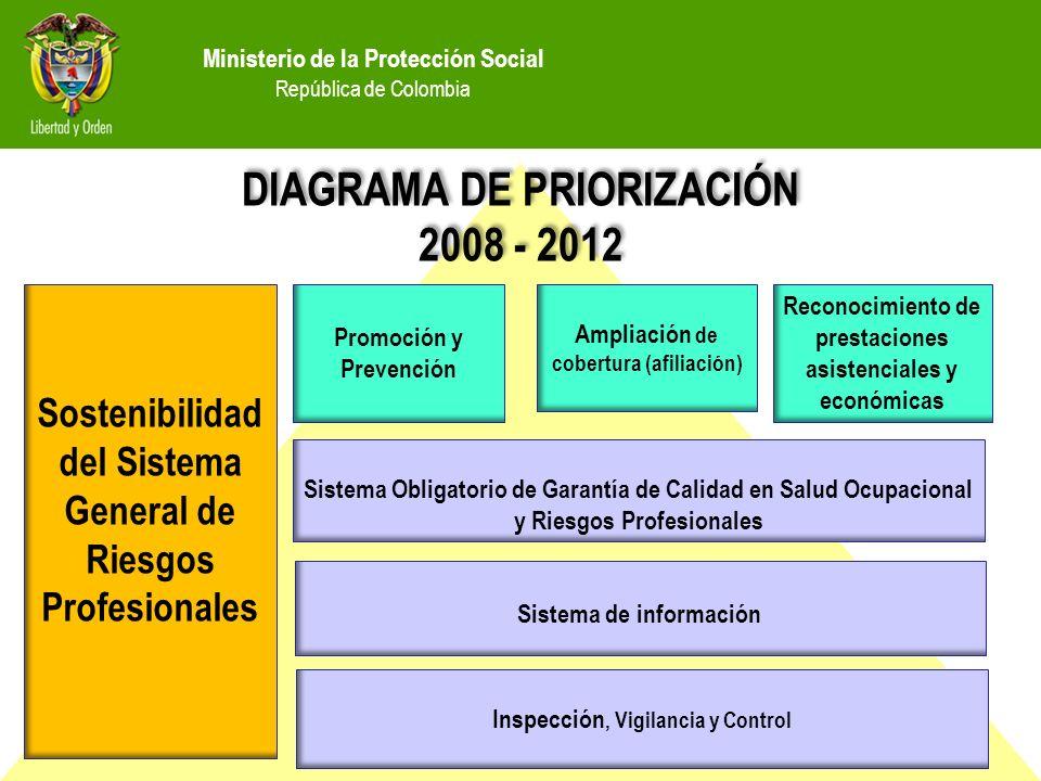 DIAGRAMA DE PRIORIZACIÓN 2008 - 2012