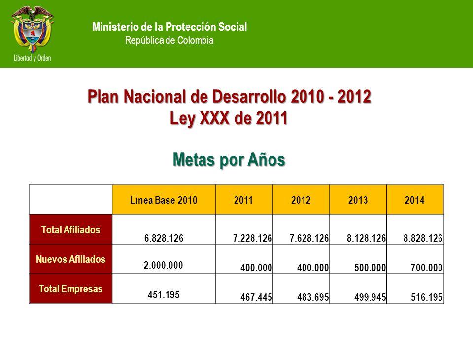 Plan Nacional de Desarrollo 2010 - 2012