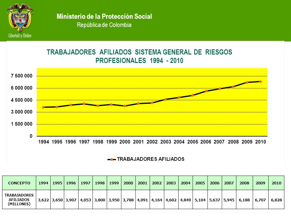 TRABAJADORES AFILIADOS (MILLONES)