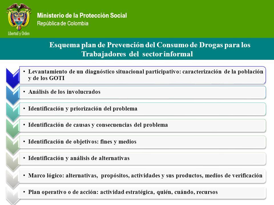 Esquema plan de Prevención del Consumo de Drogas para los