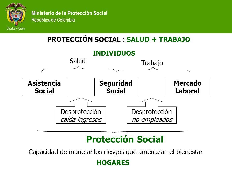 PROTECCIÓN SOCIAL : SALUD + TRABAJO