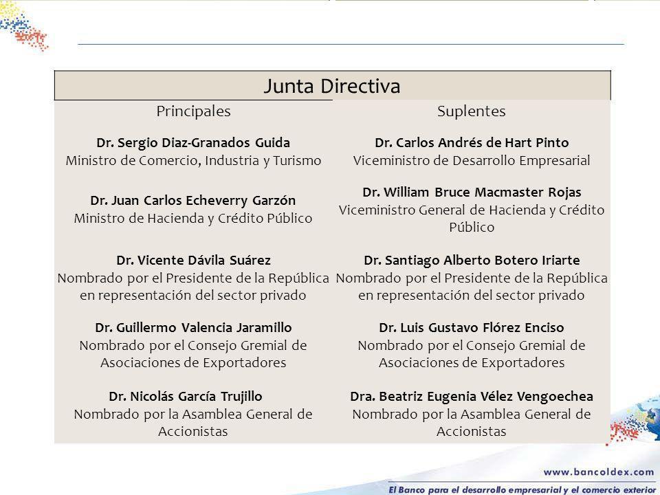Dr. Carlos Andrés de Hart Pinto Viceministro de Desarrollo Empresarial