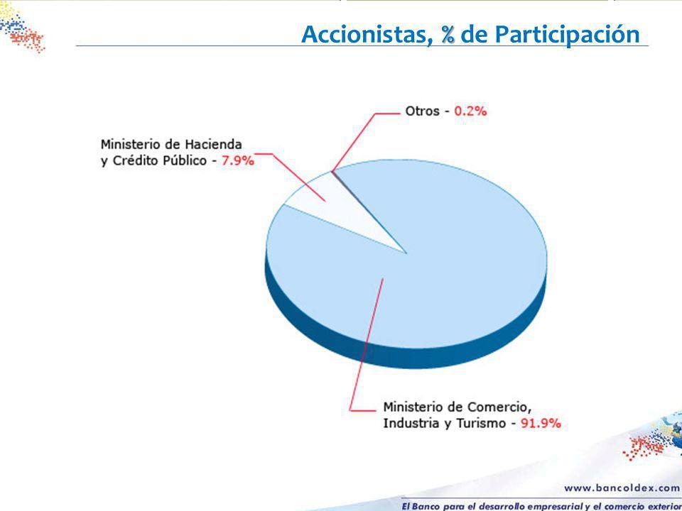 Accionistas, % de Participación