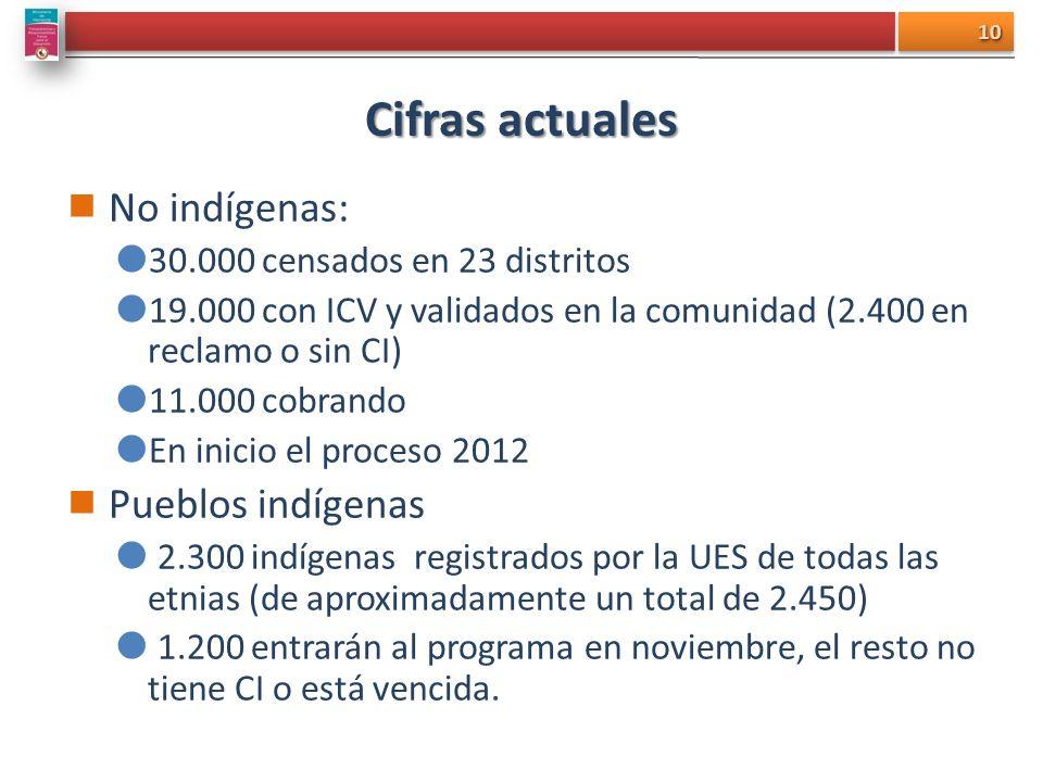 Cifras actuales No indígenas: Pueblos indígenas