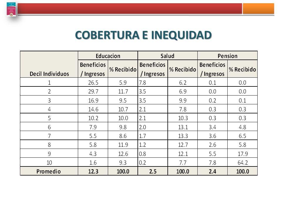 COBERTURA E INEQUIDAD