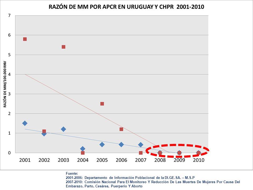 Fuente: 2001-2006: Departamento de Información Poblacional de la DI.GE.SA. – M.S.P.