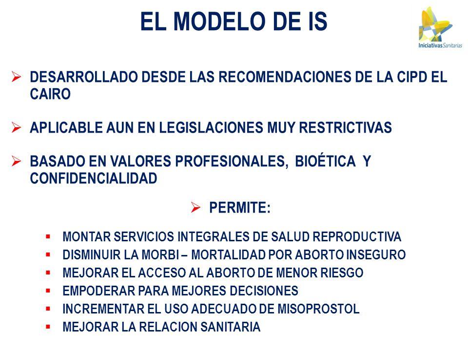 EL MODELO DE IS DESARROLLADO DESDE LAS RECOMENDACIONES DE LA CIPD EL CAIRO. APLICABLE AUN EN LEGISLACIONES MUY RESTRICTIVAS.