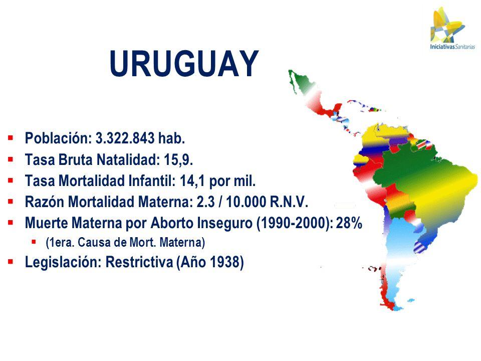 URUGUAY Población: 3.322.843 hab. Tasa Bruta Natalidad: 15,9.