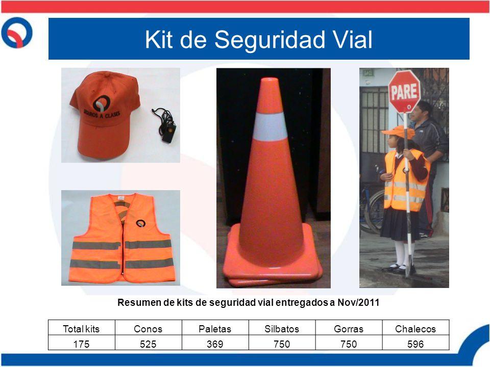 Resumen de kits de seguridad vial entregados a Nov/2011