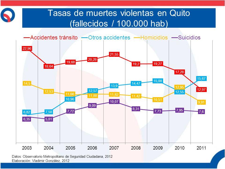 Tasas de muertes violentas en Quito (fallecidos / 100.000 hab)