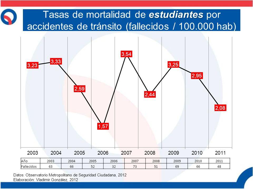 Tasas de mortalidad de estudiantes por accidentes de tránsito (fallecidos / 100.000 hab)