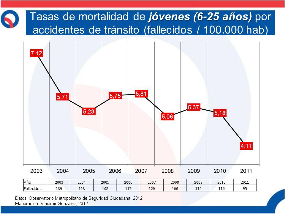 Tasas de mortalidad de jóvenes (6-25 años) por accidentes de tránsito (fallecidos / 100.000 hab)