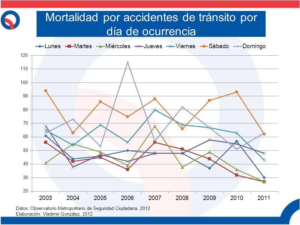 Mortalidad por accidentes de tránsito por día de ocurrencia