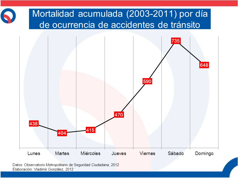 Mortalidad acumulada (2003-2011) por día de ocurrencia de accidentes de tránsito