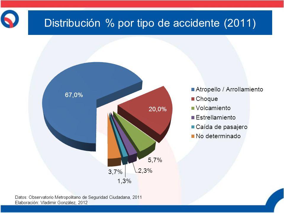 Distribución % por tipo de accidente (2011)