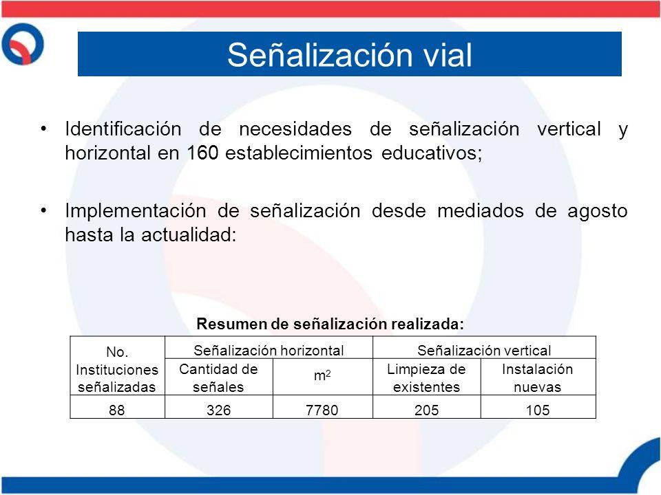 Señalización vial Identificación de necesidades de señalización vertical y horizontal en 160 establecimientos educativos;