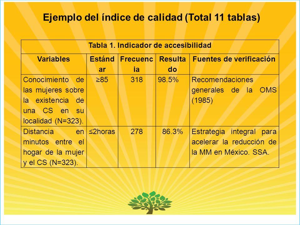 Tabla 1. Indicador de accesibilidad Fuentes de verificación
