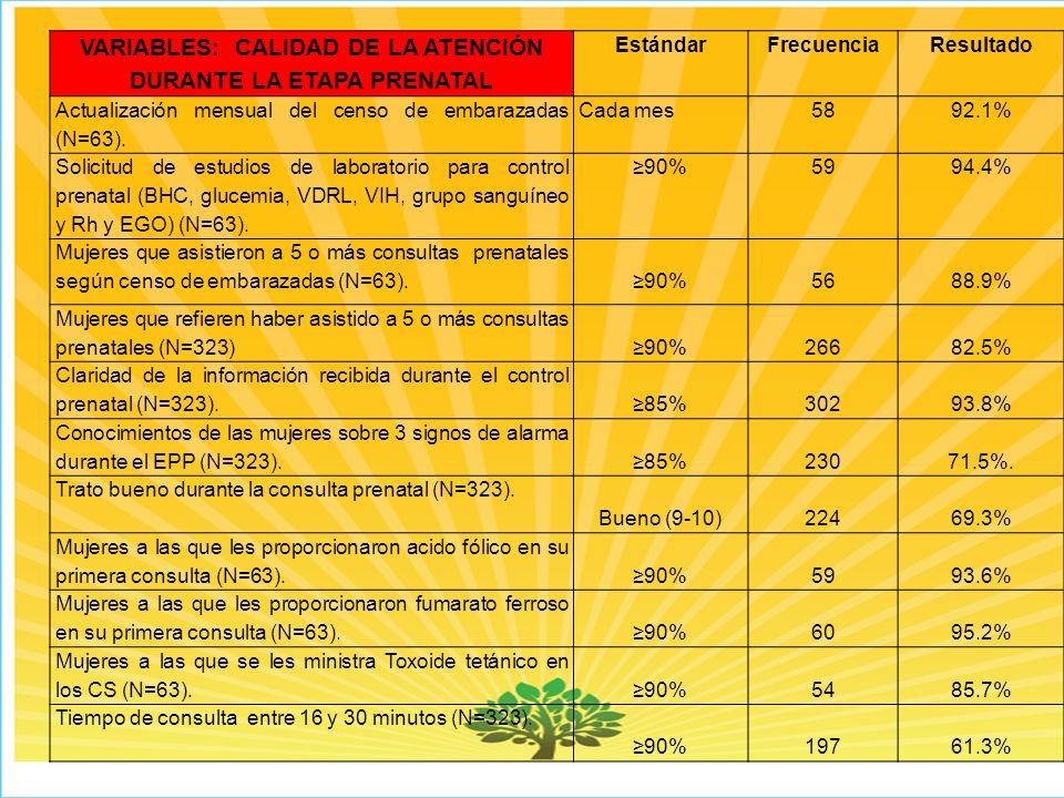 VARIABLES: CALIDAD DE LA ATENCIÓN DURANTE LA ETAPA PRENATAL