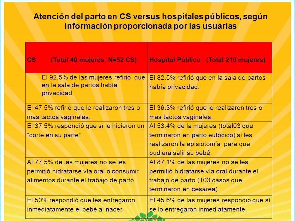 Atención del parto en CS versus hospitales públicos, según información proporcionada por las usuarias