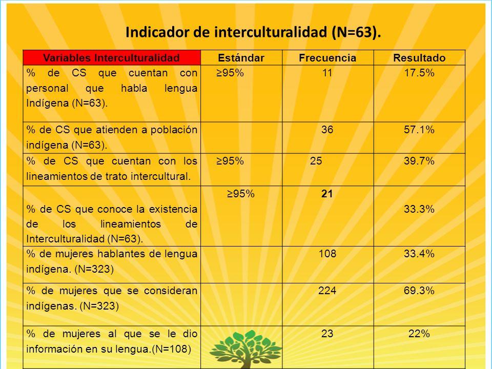 Indicador de interculturalidad (N=63). Variables Interculturalidad