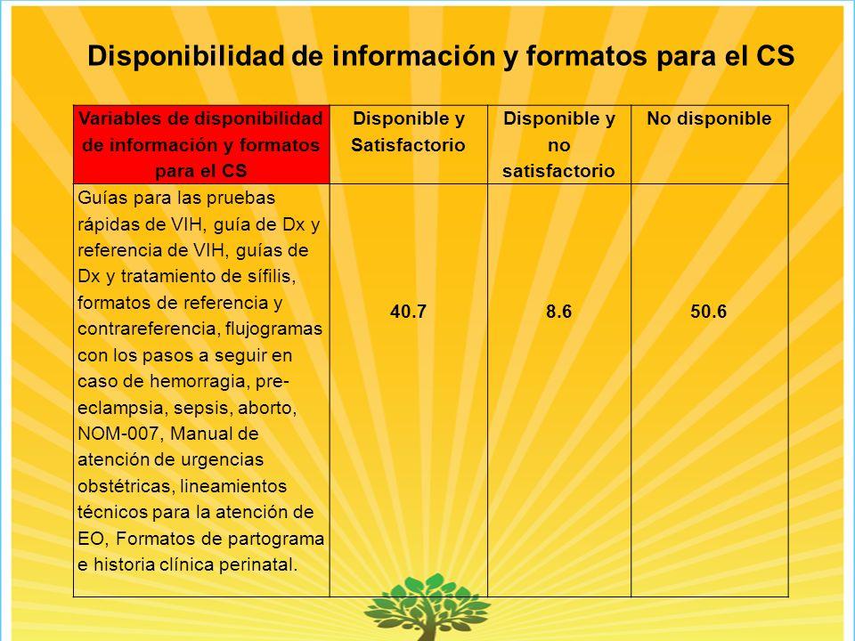 Disponibilidad de información y formatos para el CS